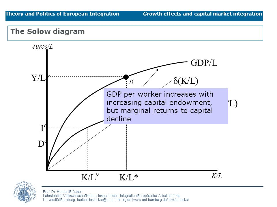 GDP/L s(GDP/L) d(K/L) Y/L* K/L* K/Lo Io Do The Solow diagram euros/L B