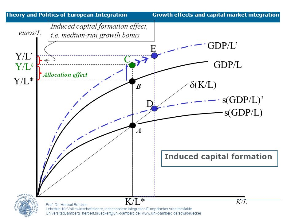 Induced capital formation