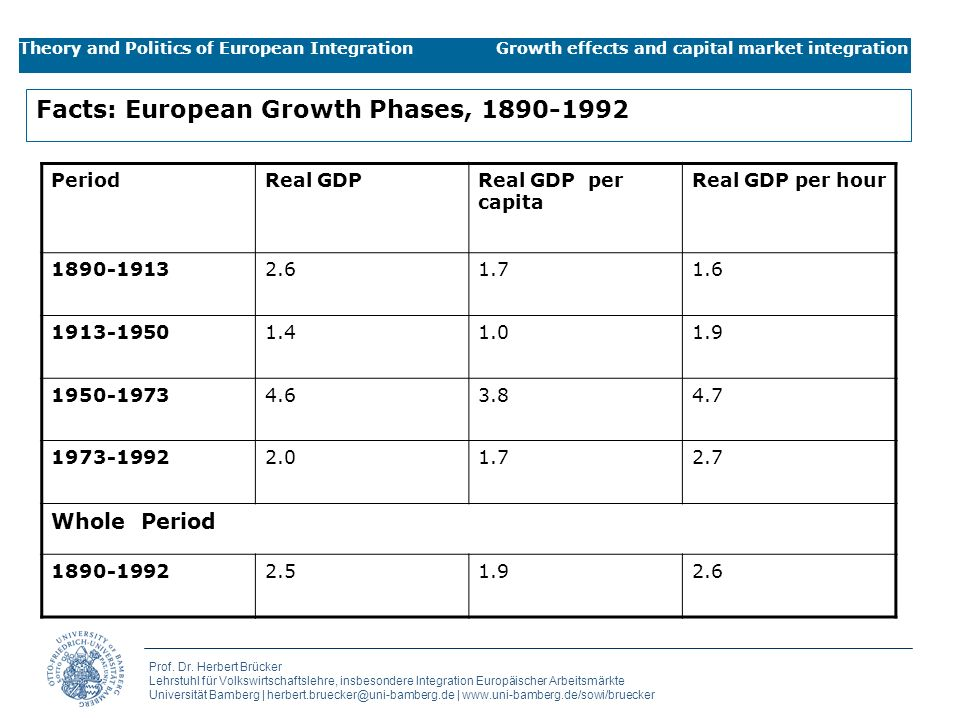 Facts: European Growth Phases,