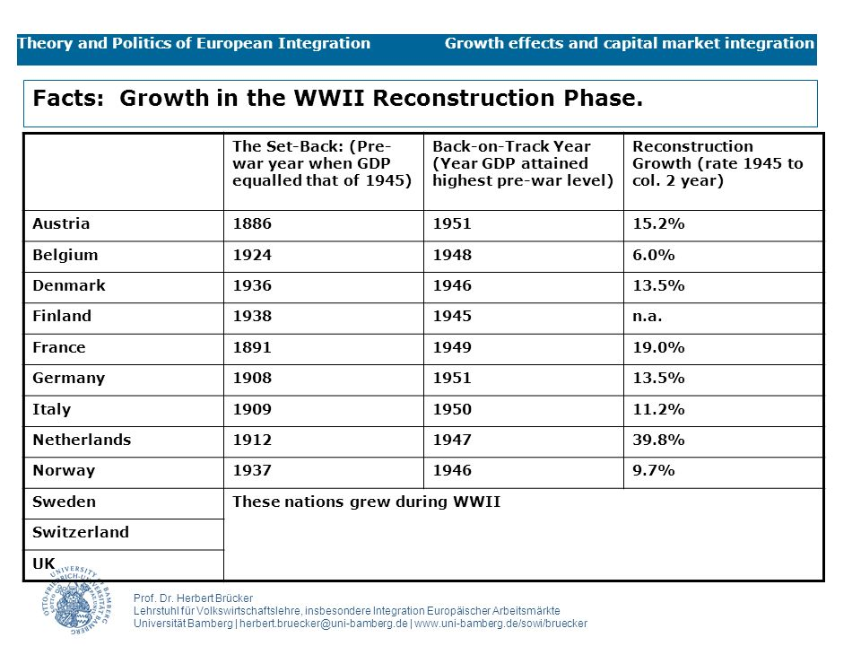 Facts: Growth in the WWII Reconstruction Phase.