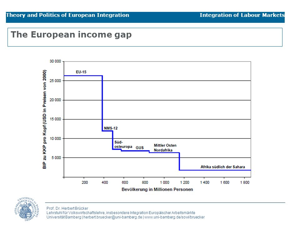 The European income gap