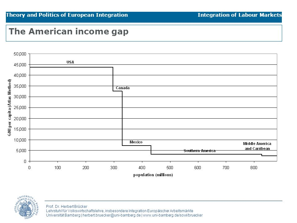 The American income gap