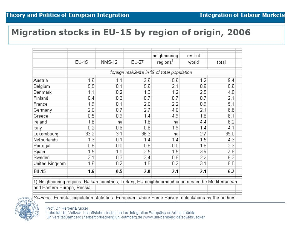 Migration stocks in EU-15 by region of origin, 2006