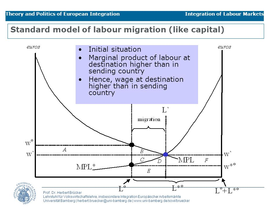 Standard model of labour migration (like capital)