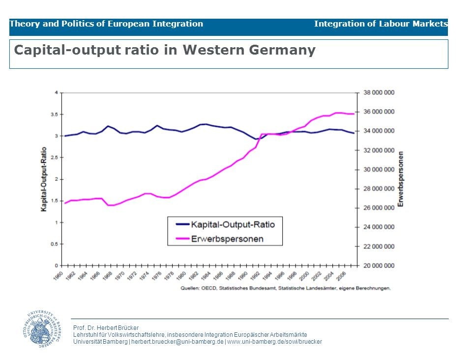 Capital-output ratio in Western Germany