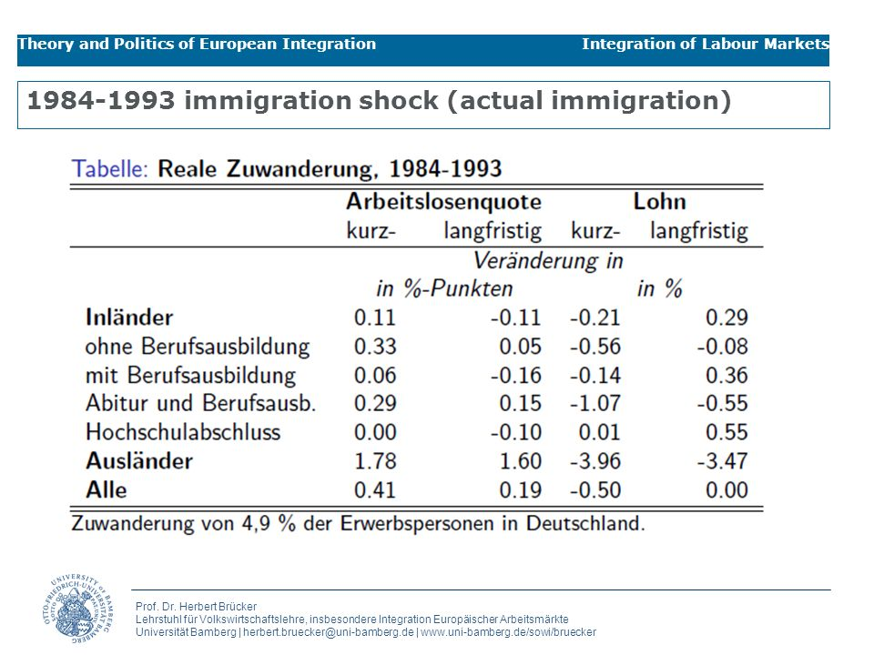 immigration shock (actual immigration)