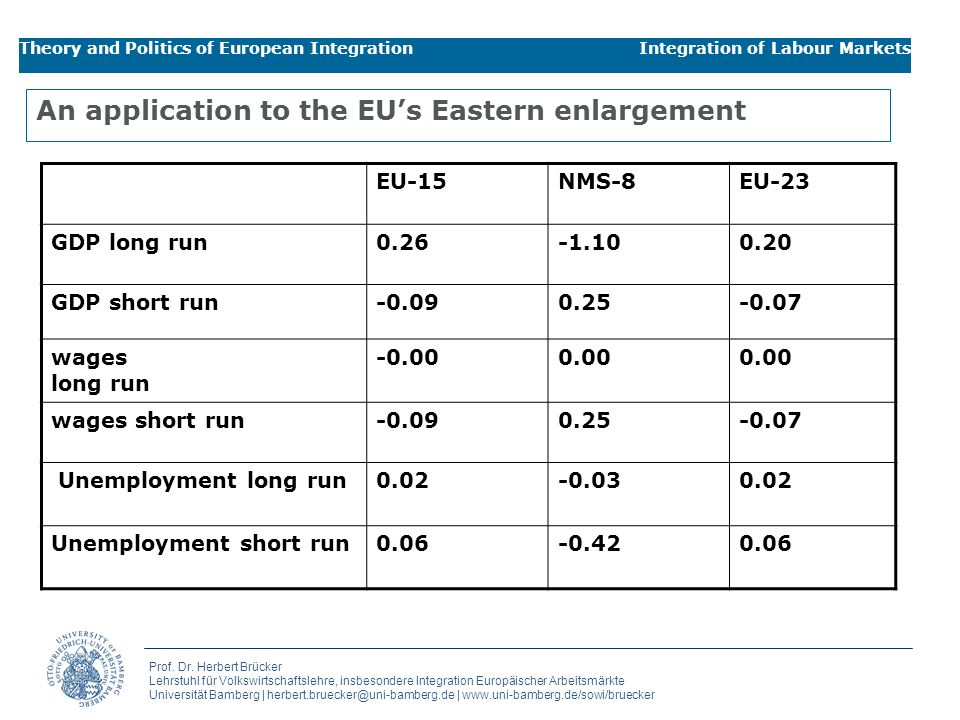 An application to the EU's Eastern enlargement