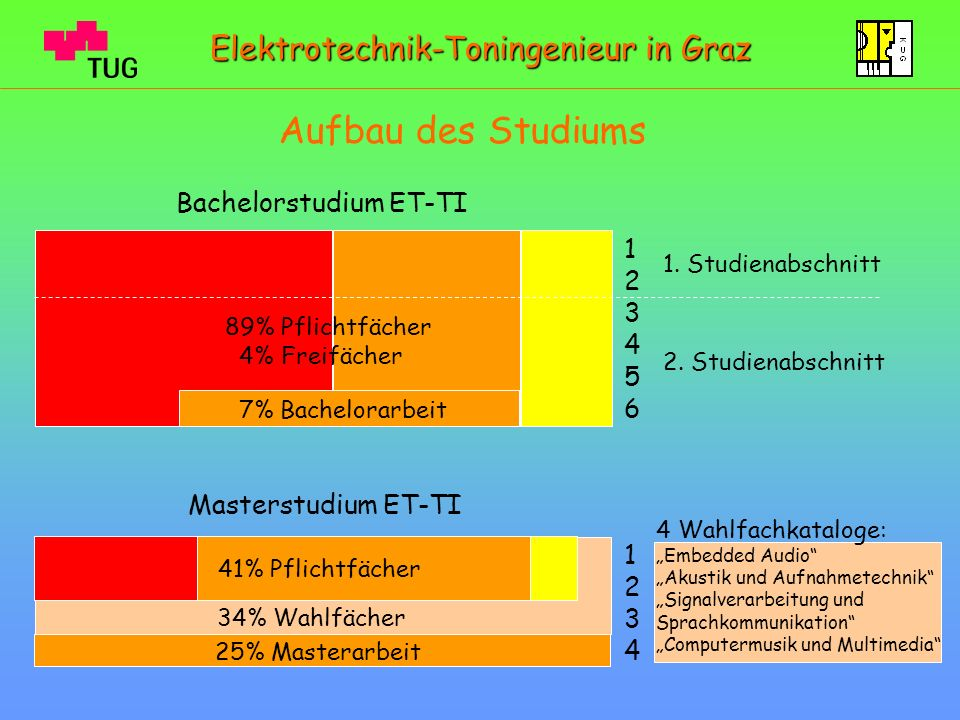 Aufbau des Studiums Elektrotechnik-Toningenieur in Graz