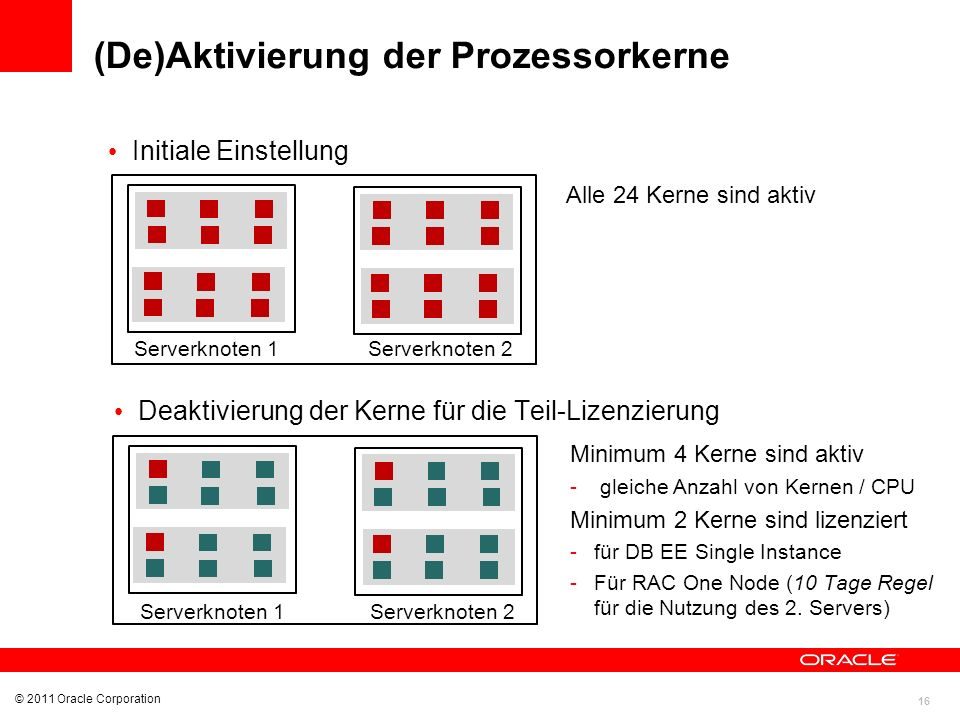 (De)Aktivierung der Prozessorkerne