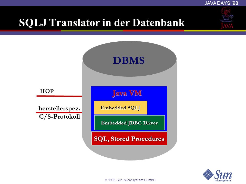 SQLJ Translator in der Datenbank