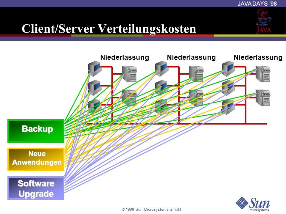 Client/Server Verteilungskosten