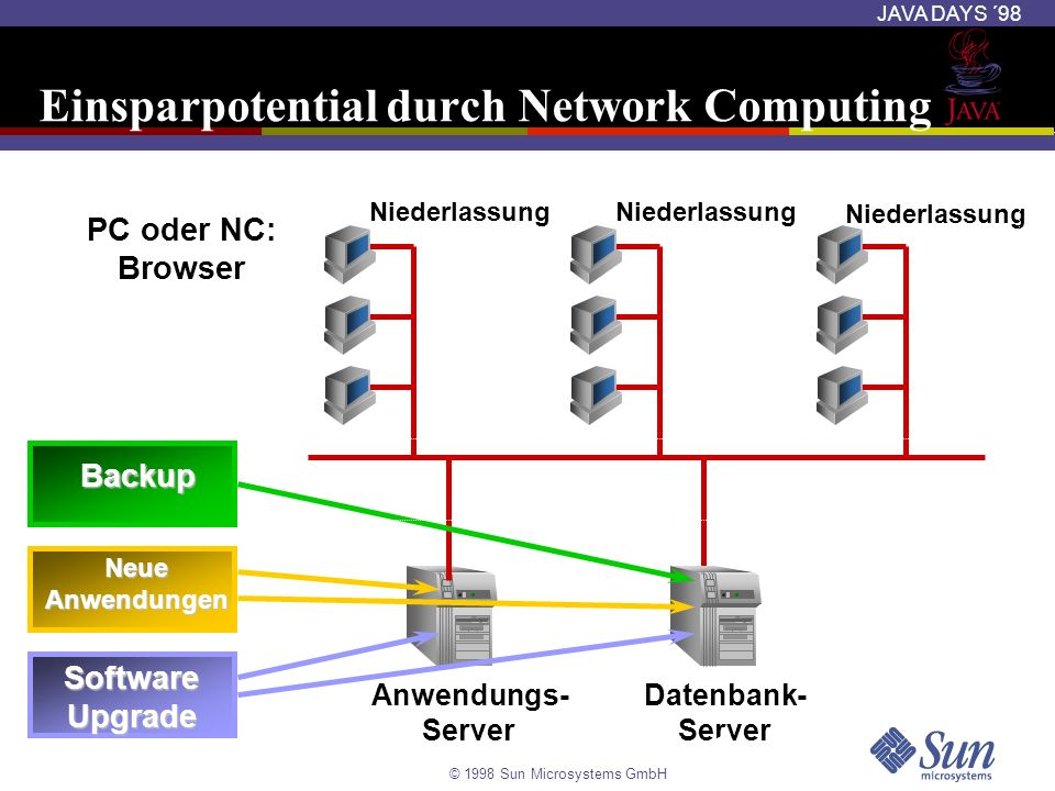 Einsparpotential durch Network Computing
