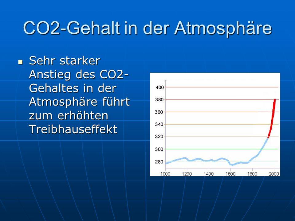 CO2-Gehalt in der Atmosphäre