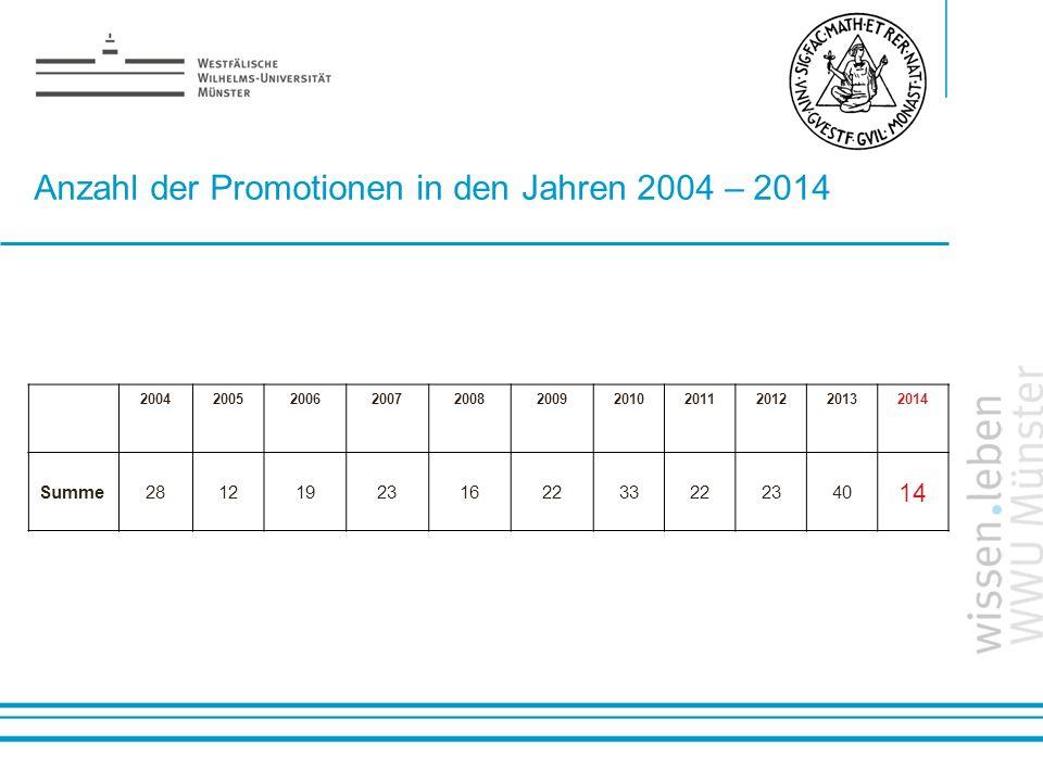 Anzahl der Promotionen in den Jahren 2004 – 2014