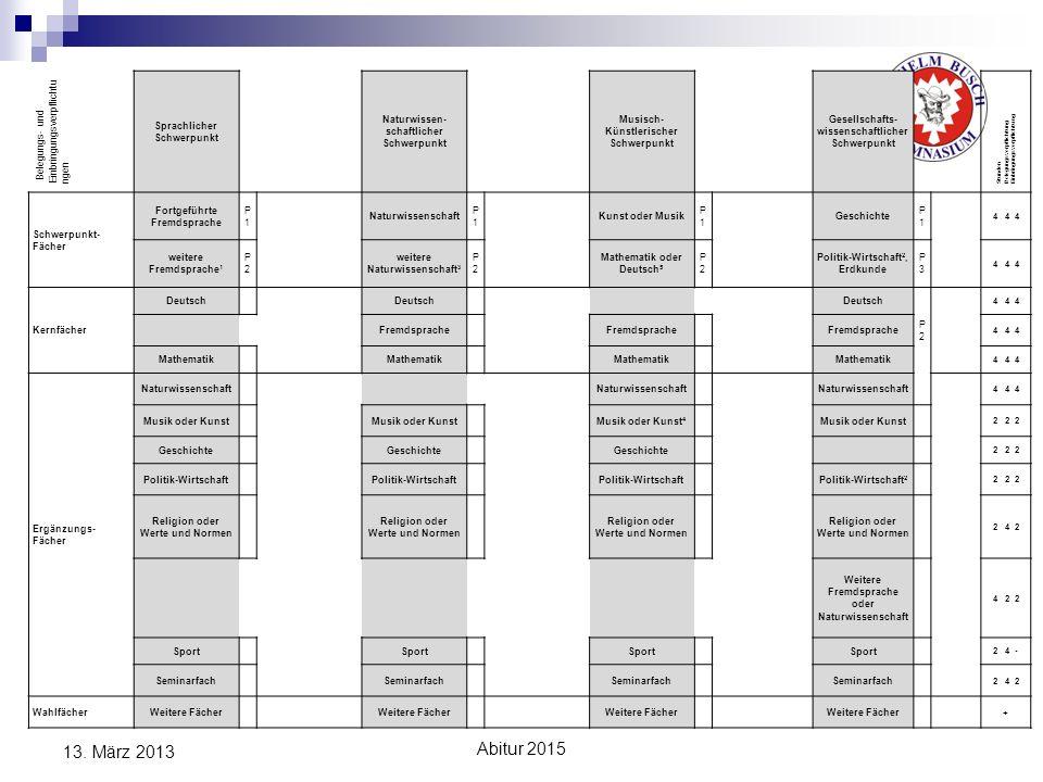 13. März 2013 Abitur 2015 Belegungs- und Einbringungsverpflichtungen