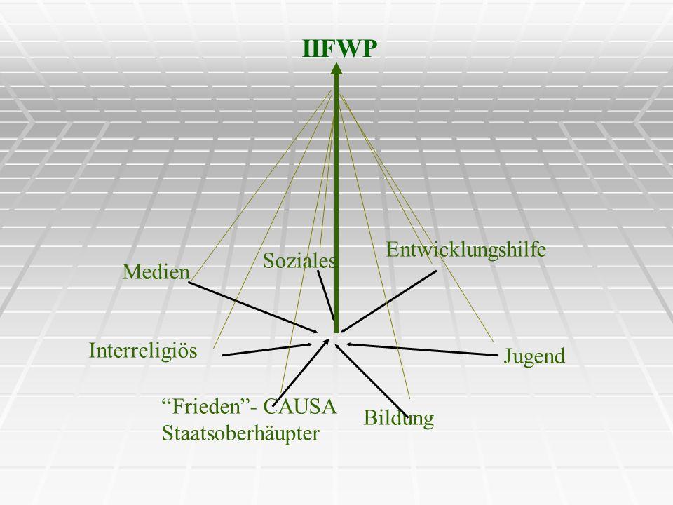 IIFWP Entwicklungshilfe Soziales Medien Interreligiös Jugend