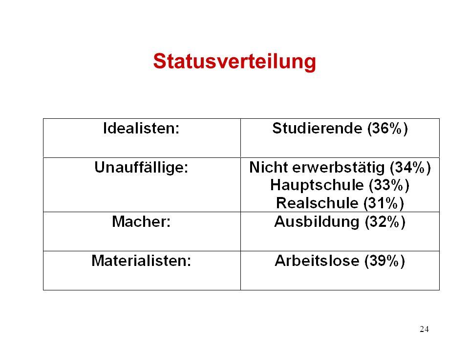 Statusverteilung