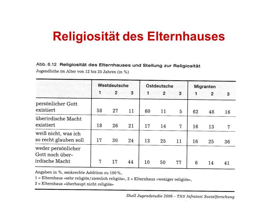 Religiosität des Elternhauses