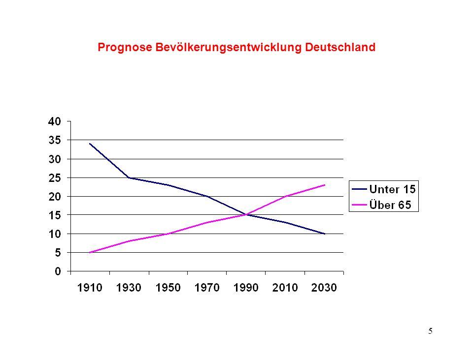 Prognose Bevölkerungsentwicklung Deutschland