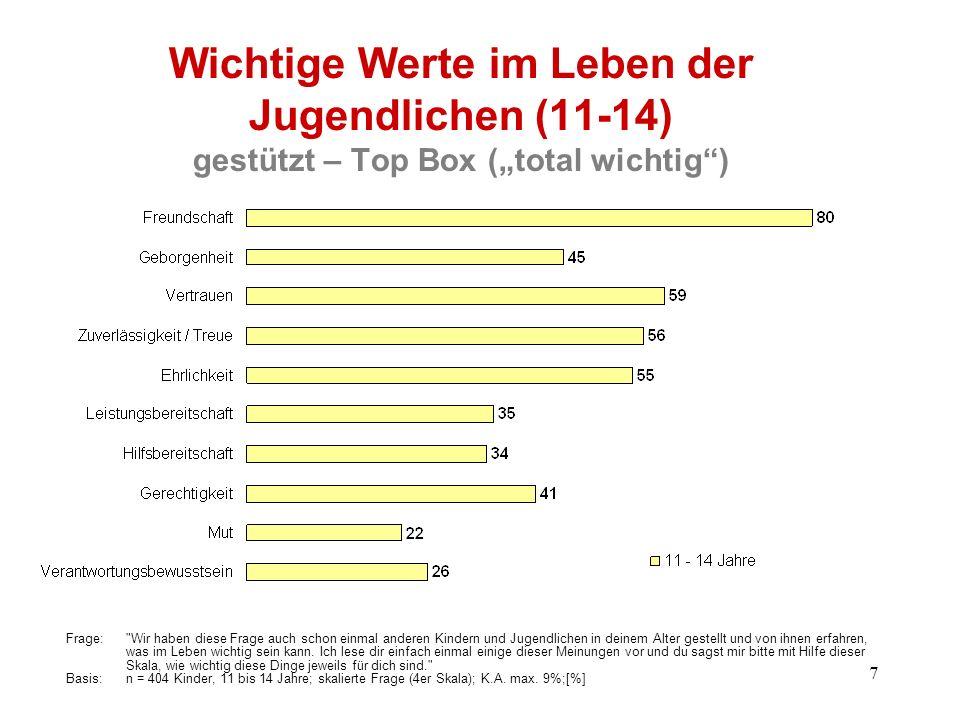 """Wichtige Werte im Leben der Jugendlichen (11-14) gestützt – Top Box (""""total wichtig )"""