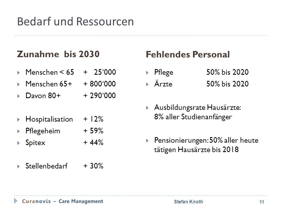 Bedarf und Ressourcen Zunahme bis 2030 Fehlendes Personal