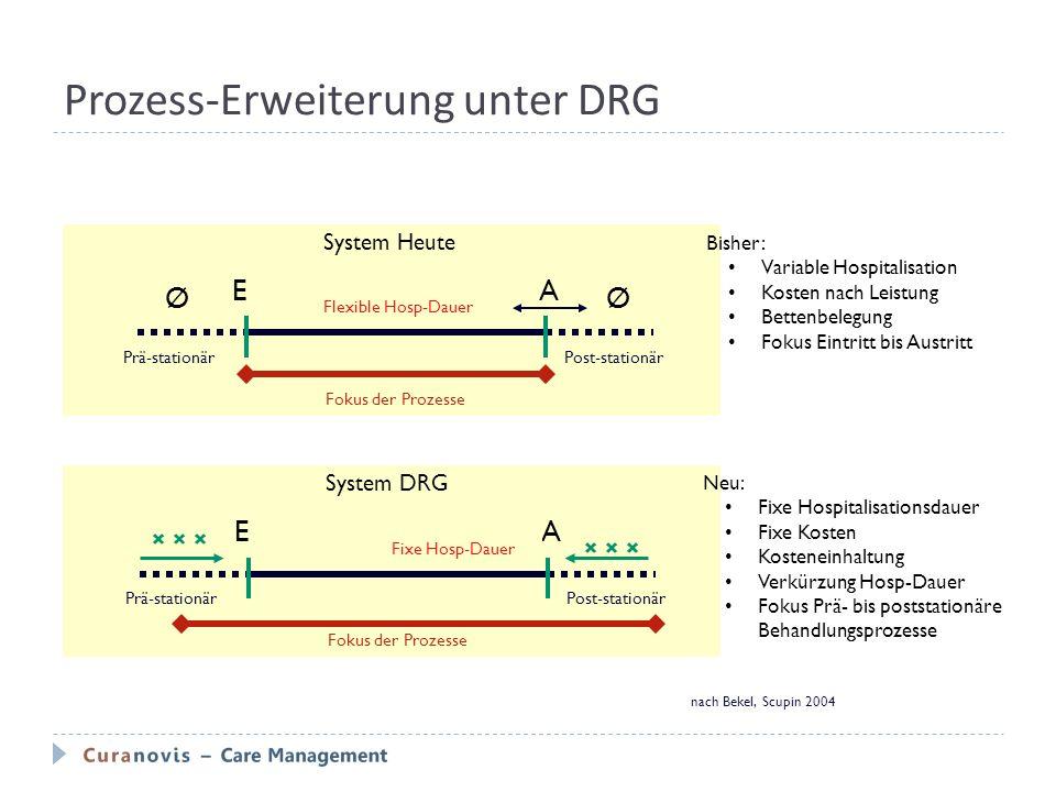 Prozess-Erweiterung unter DRG