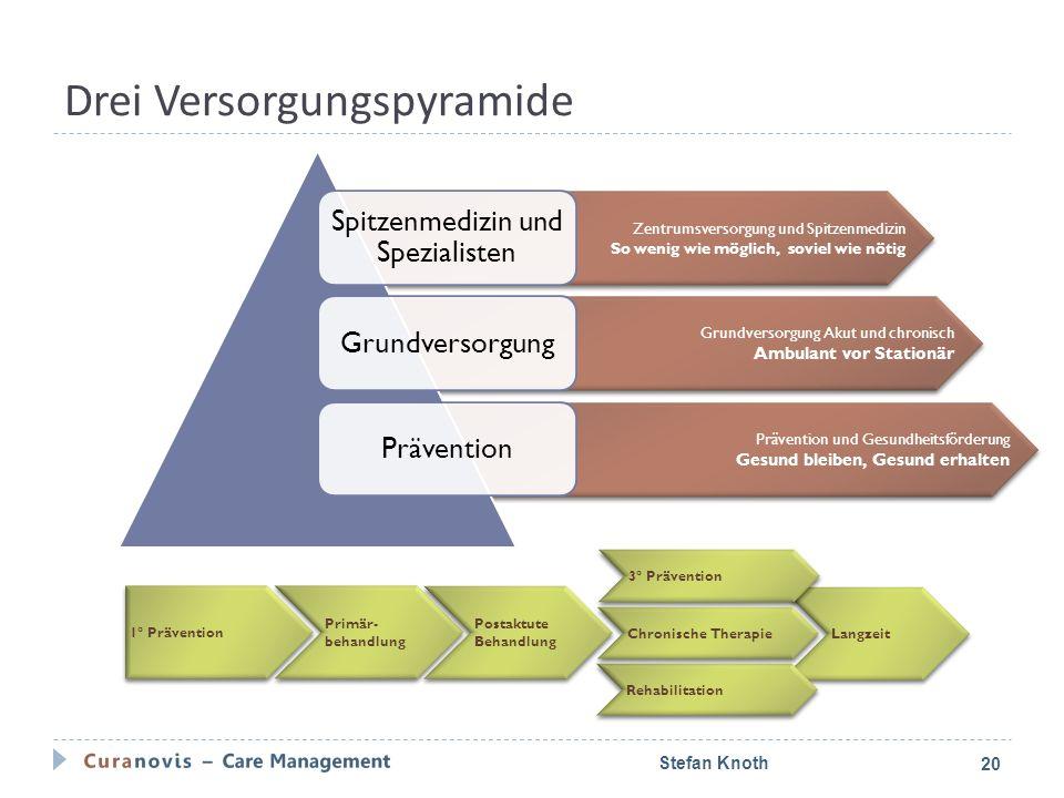 Drei Versorgungspyramide