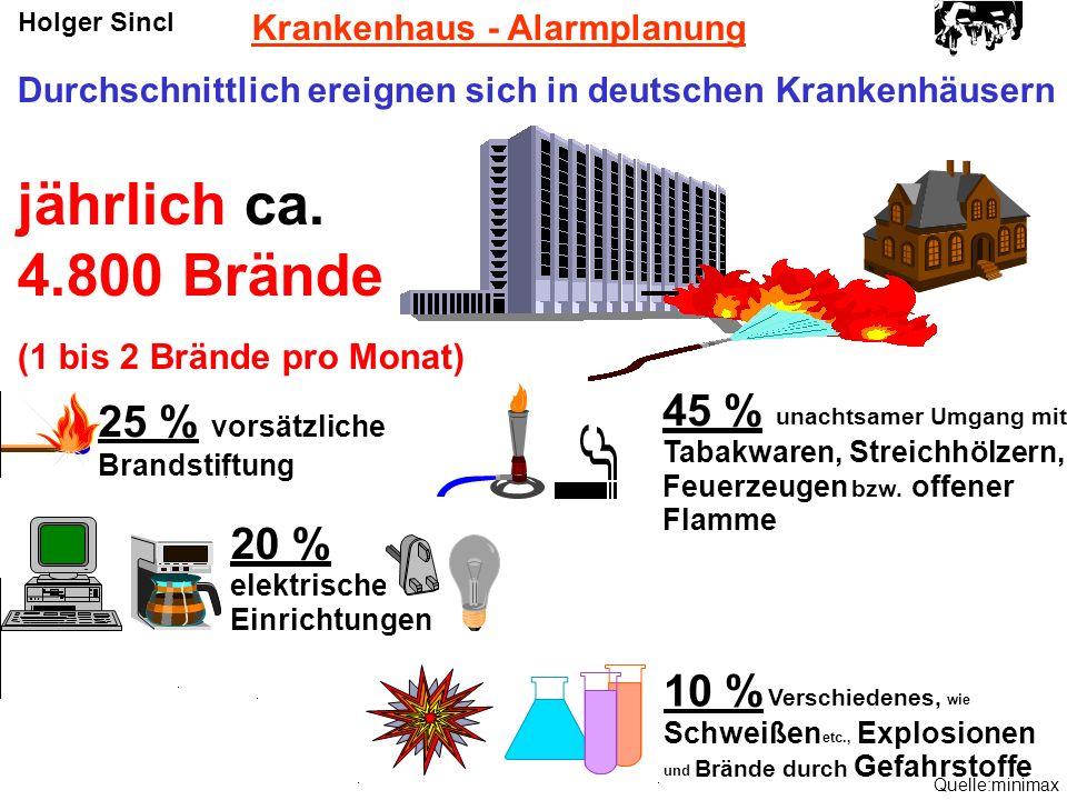 jährlich ca. 4.800 Brände 45 % 25 % vorsätzliche 20 % 10 %