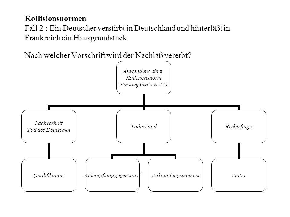 Kollisionsnormen Fall 2 : Ein Deutscher verstirbt in Deutschland und hinterläßt in Frankreich ein Hausgrundstück.