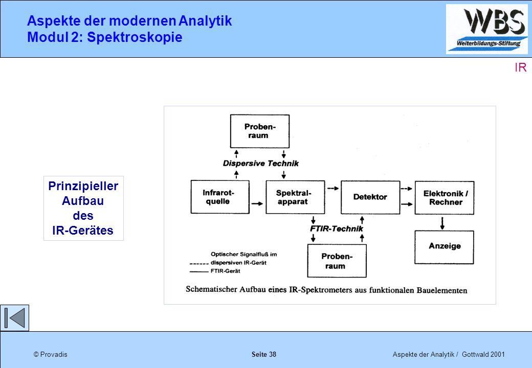 Qualifizierungsprogramm für Mitarbeiter der LIP- Anlage