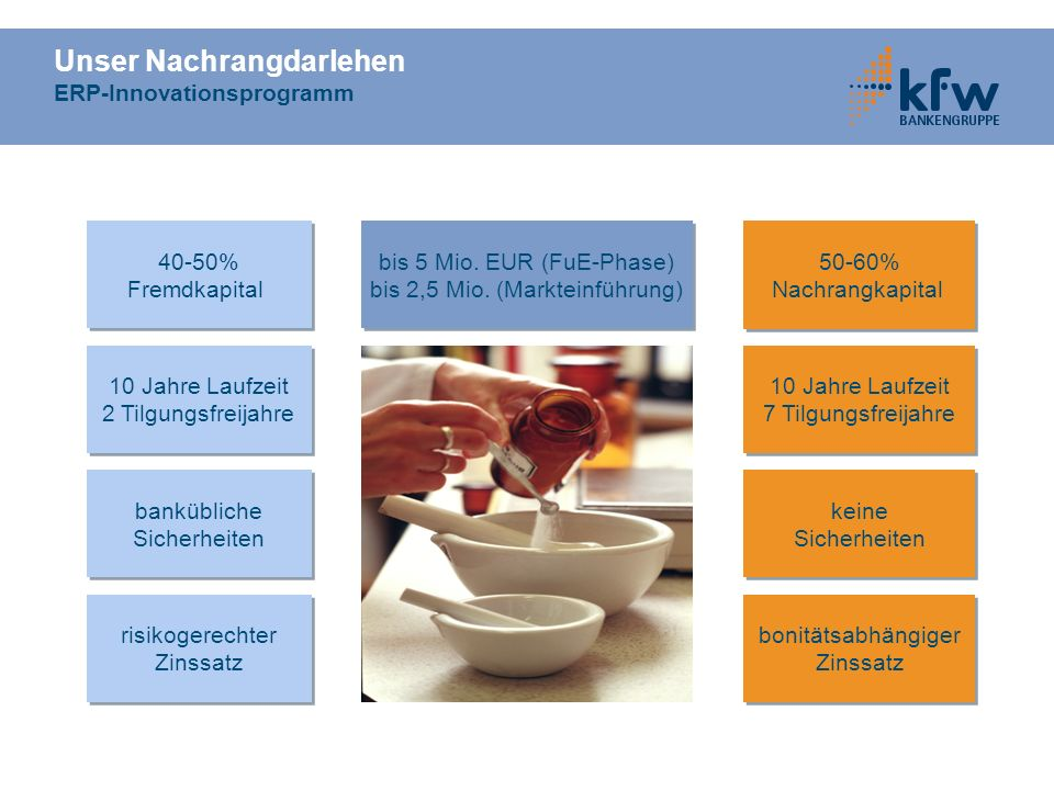 Unser Nachrangdarlehen ERP-Innovationsprogramm