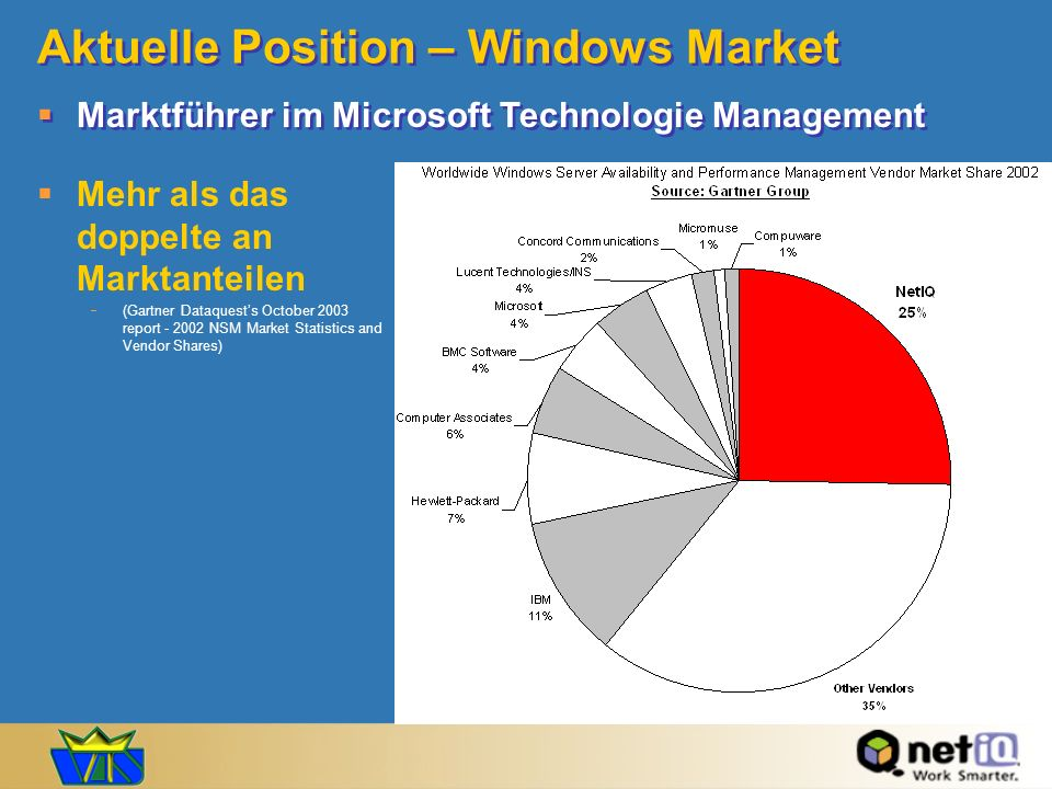 Aktuelle Position – Windows Market