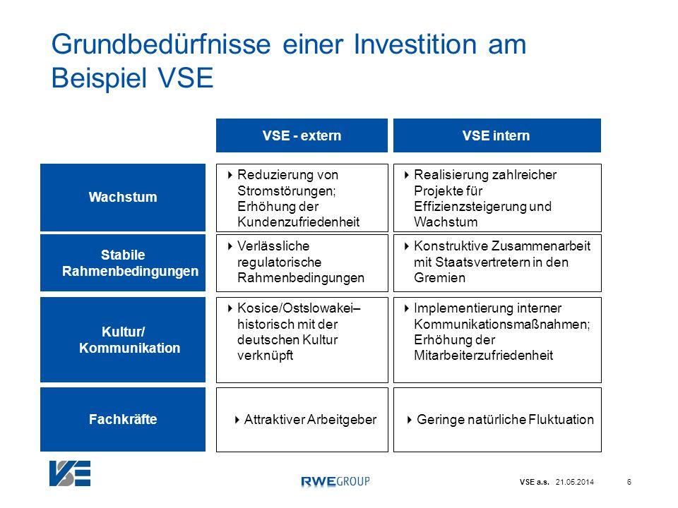 Grundbedürfnisse einer Investition am Beispiel VSE