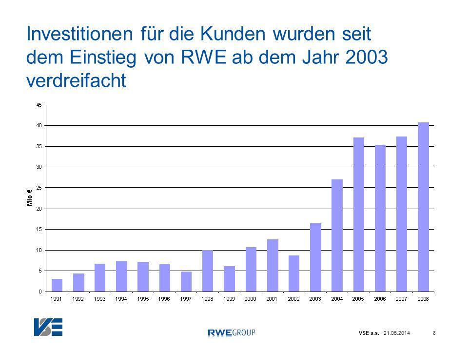 Investitionen für die Kunden wurden seit dem Einstieg von RWE ab dem Jahr 2003 verdreifacht