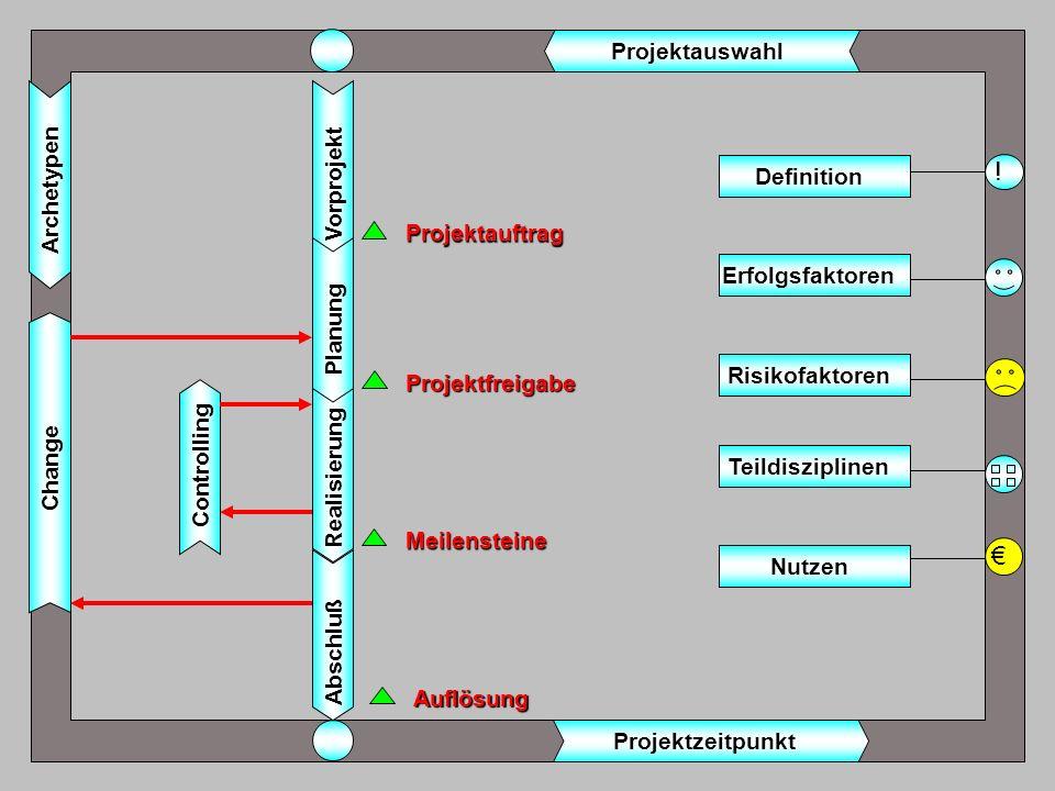 ! € Projektauswahl Vorprojekt Archetypen Definition Projektauftrag