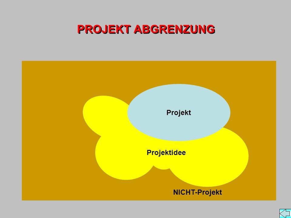 PROJEKT ABGRENZUNG NICHT-Projekt Projekt Projektidee