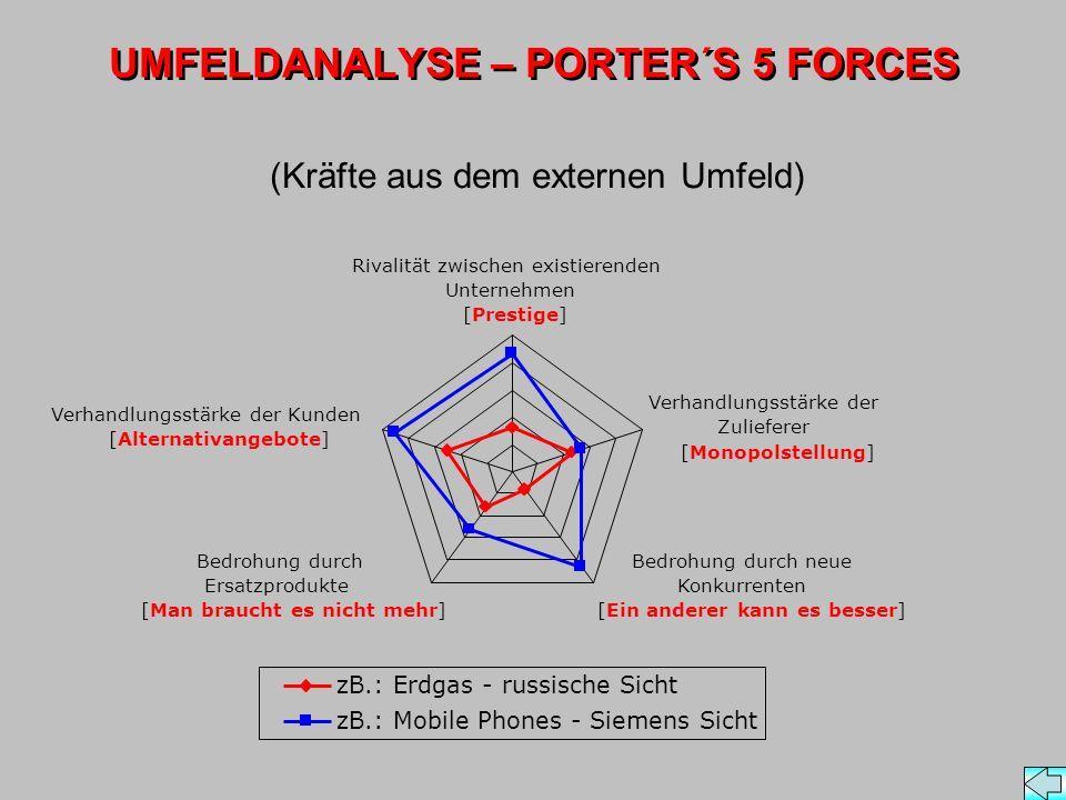 UMFELDANALYSE – PORTER´S 5 FORCES