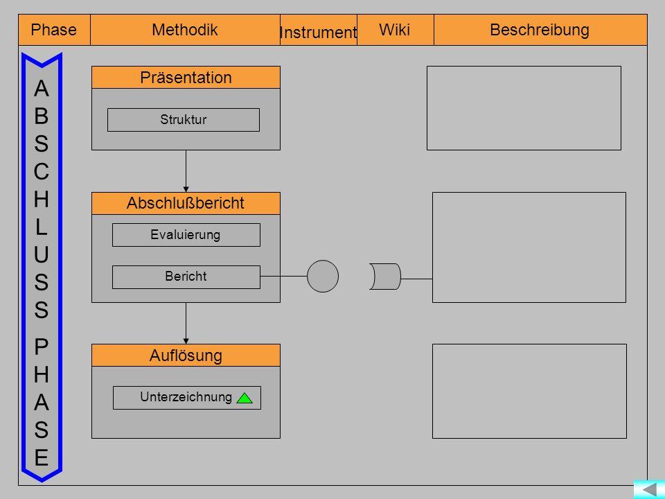 A B S C H L U P E Phase Instrument Wiki Methodik Beschreibung