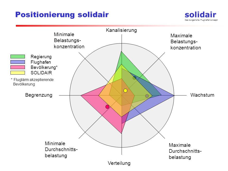 Positionierung solidair