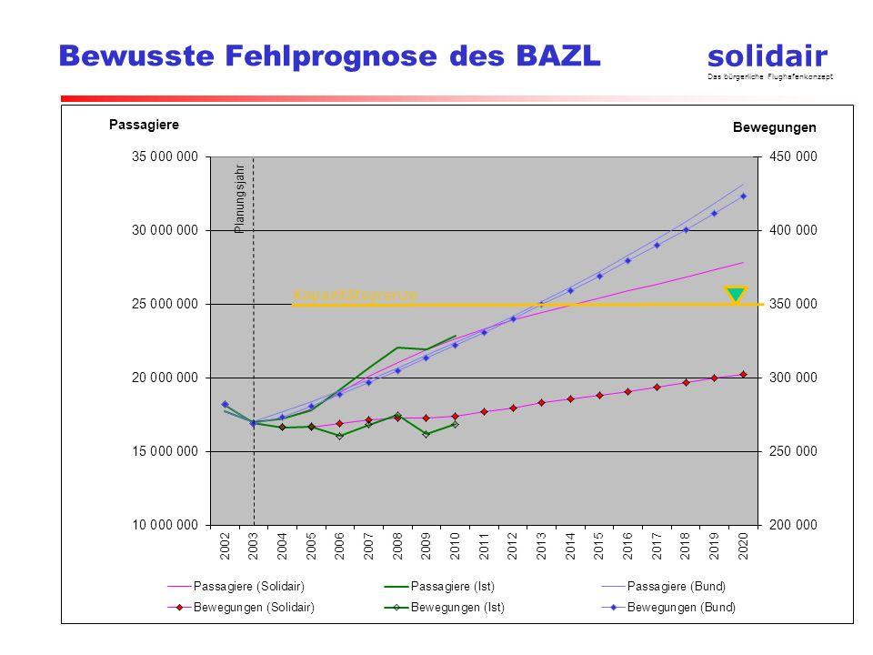 Bewusste Fehlprognose des BAZL