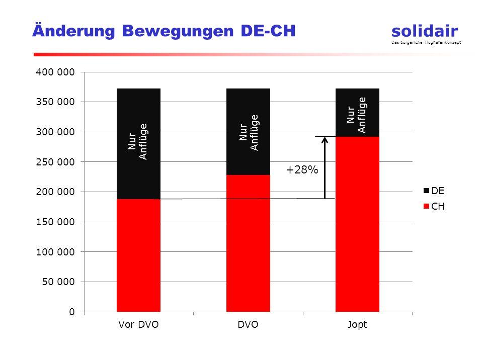 Änderung Bewegungen DE-CH