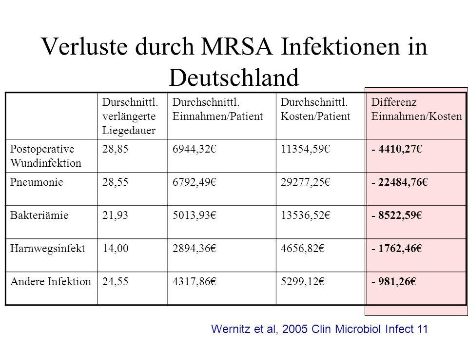 Verluste durch MRSA Infektionen in Deutschland