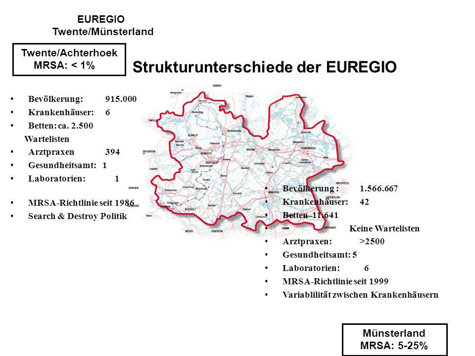 EUREGIO Twente/Münsterland Strukturunterschiede der EUREGIO
