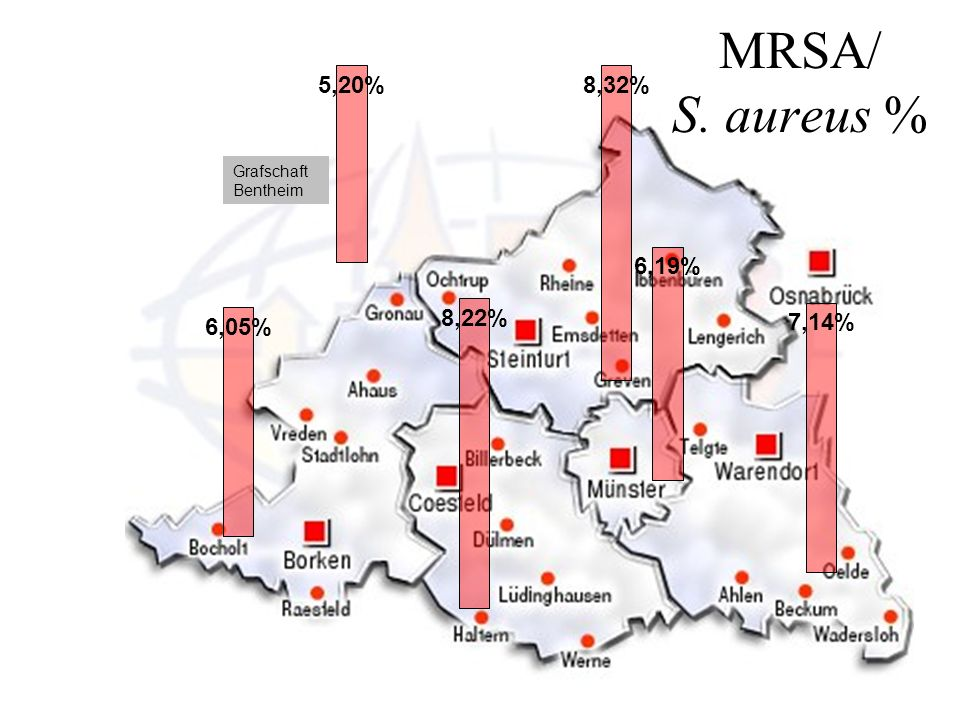 MRSA/ S. aureus % 8,32% 6,19% 7,14% 5,20% 6,05% 8,22% Grafschaft Bentheim