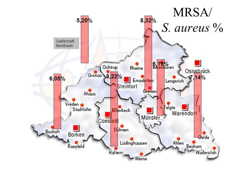 MRSA/ S. aureus % 8,32% 6,19% 7,14% 5,20% 6,05% 8,22% Grafschaft Bentheim