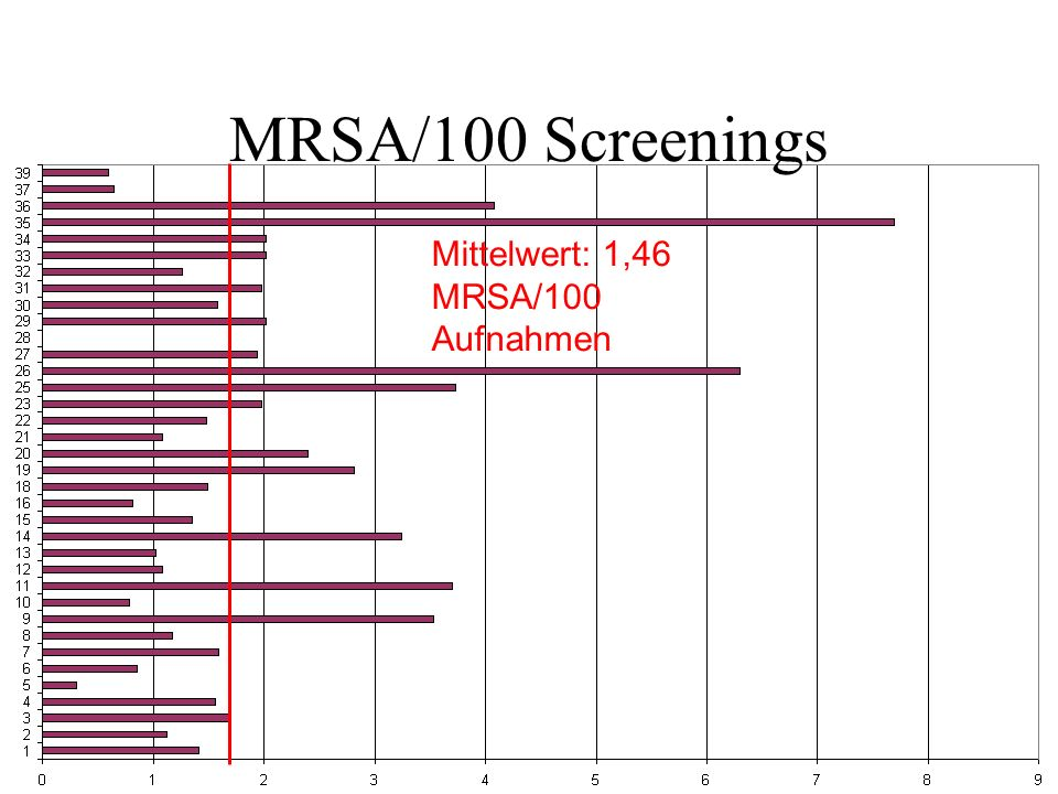 MRSA/100 Screenings Mittelwert: 1,46 MRSA/100 Aufnahmen