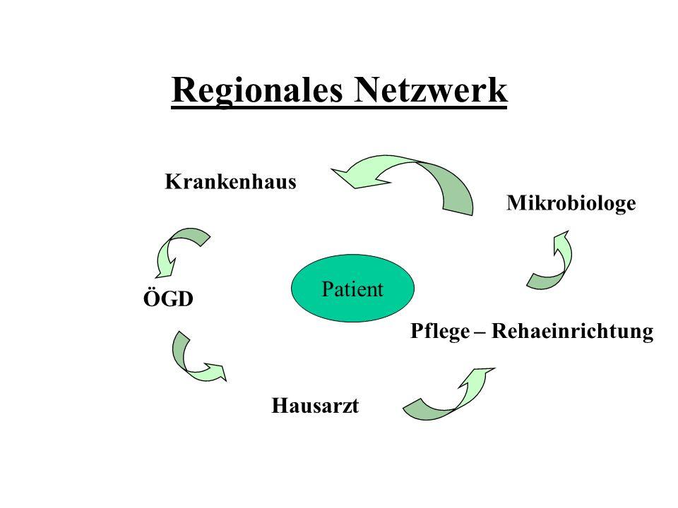 Regionales Netzwerk Krankenhaus Mikrobiologe Patient ÖGD