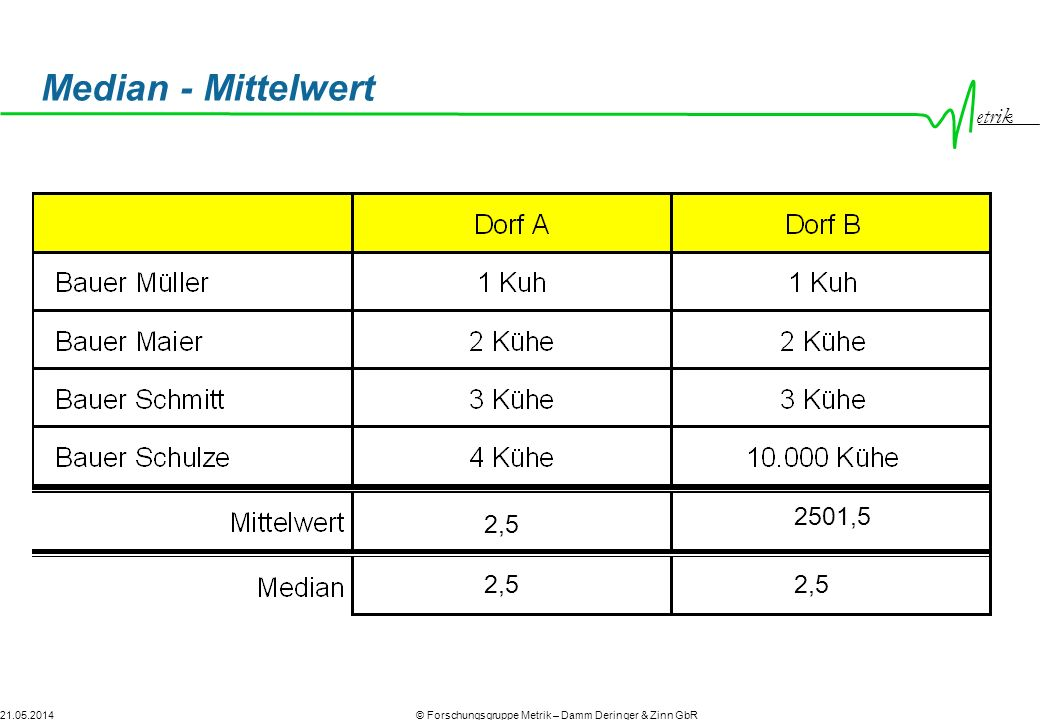 Median - Mittelwert 2501,5 2,5 2,5 2,5