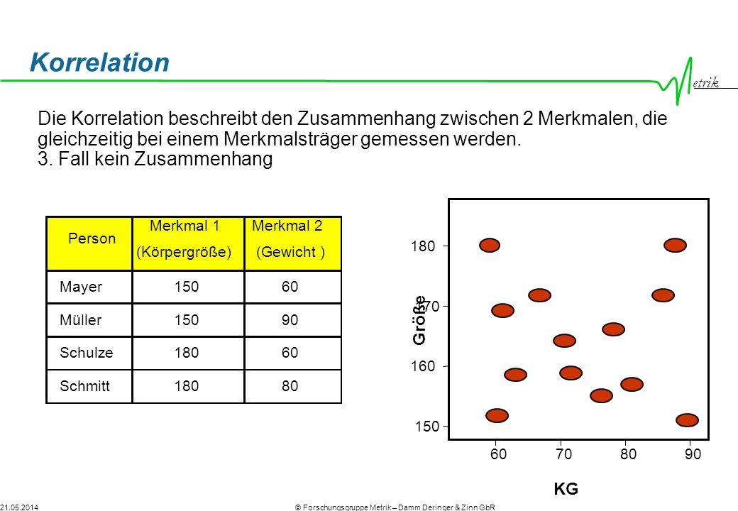 Korrelation Die Korrelation beschreibt den Zusammenhang zwischen 2 Merkmalen, die gleichzeitig bei einem Merkmalsträger gemessen werden.