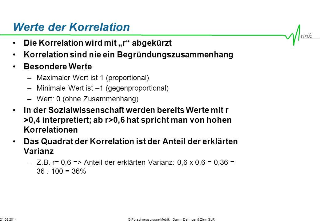 """Werte der Korrelation Die Korrelation wird mit """"r abgekürzt"""